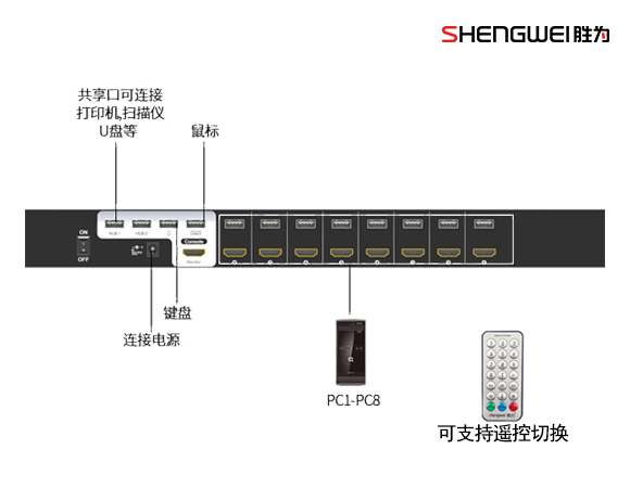 8口机架式VGA KVM切换器-胜为科技