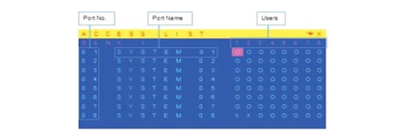 数字KVM切换器访问权限页面-胜为科技
