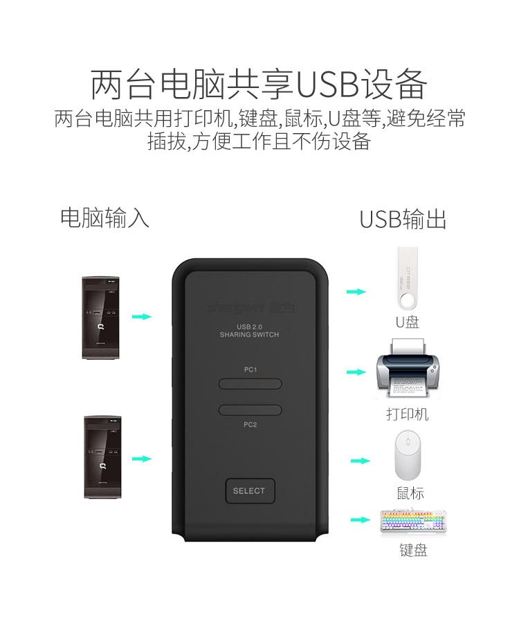 胜为2进4出USB共享切换器US-204----详情02