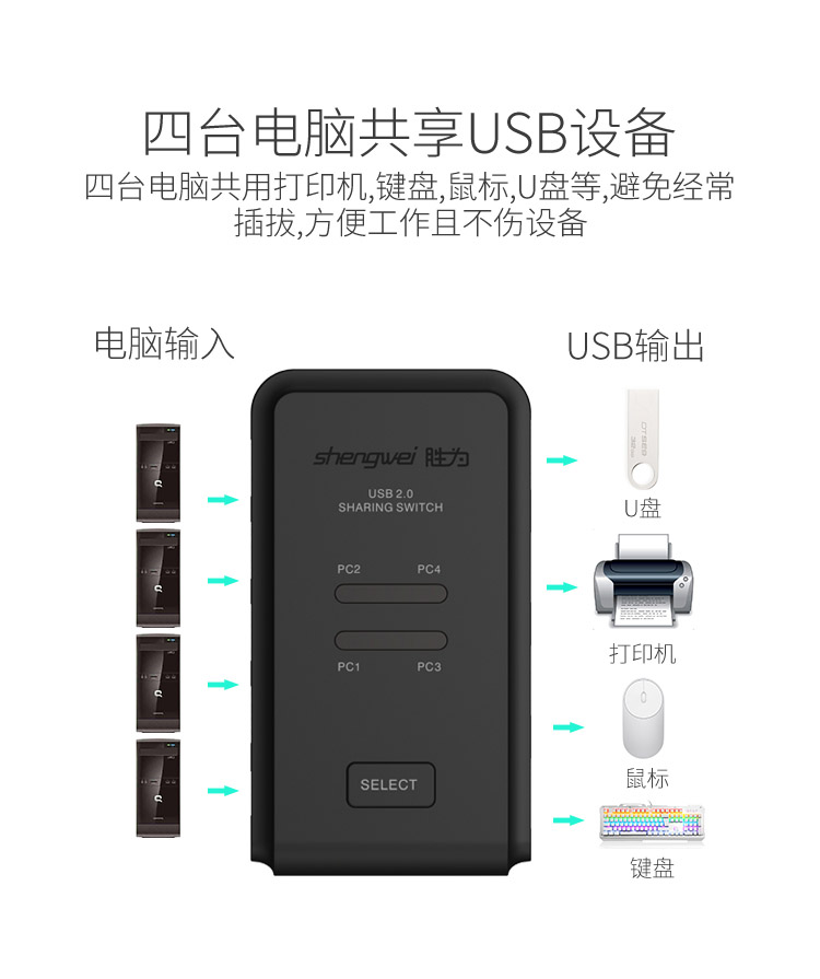 胜为4进4出USB共享切换器US-404----详情02