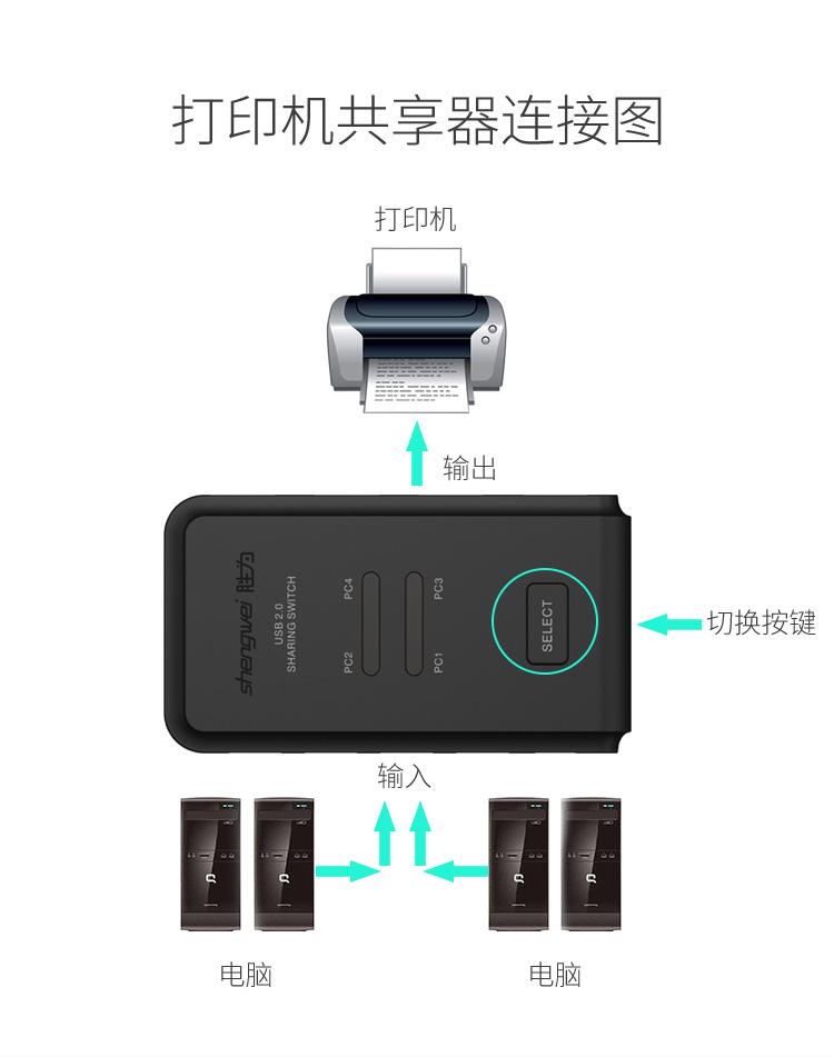 胜为4进4出USB共享切换器US-404----详情04
