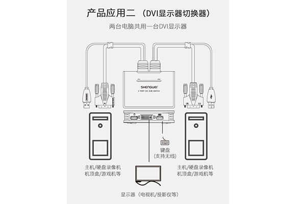 胜为DVI KVM切换器连接设备