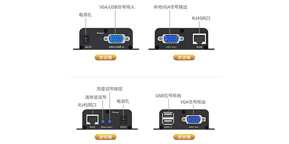 胜为USB KVM延长器KEC-1300AB接口展示