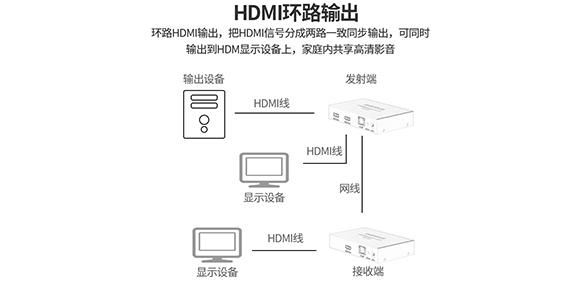 胜为HDMI网线延长器HEC-2200AB连接设备展示