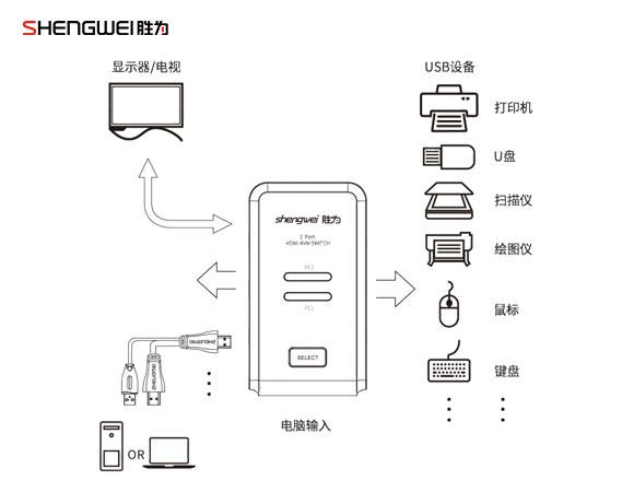 HDMI切换器KS-304H连接产品图-胜为科技