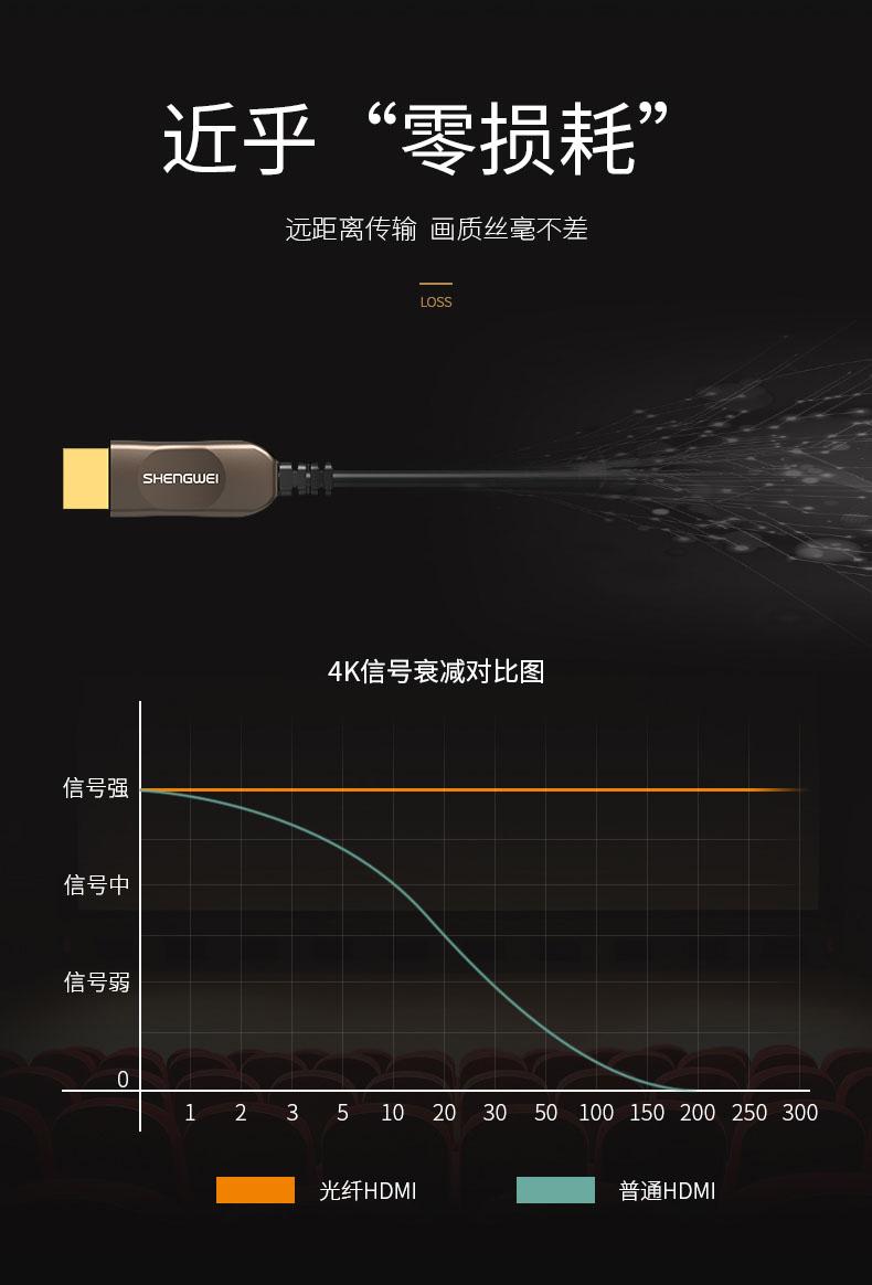 胜为4K光纤HDMI高清连接线---04