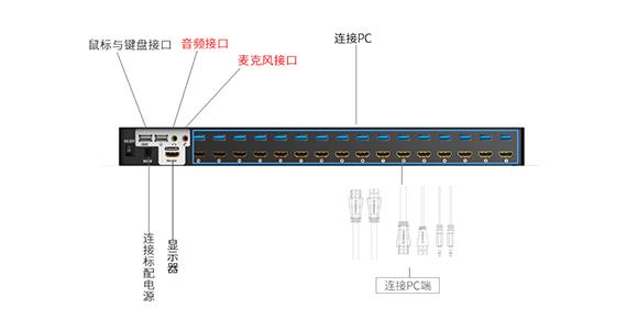 HDMI KVM切换器接口展示-胜为科技