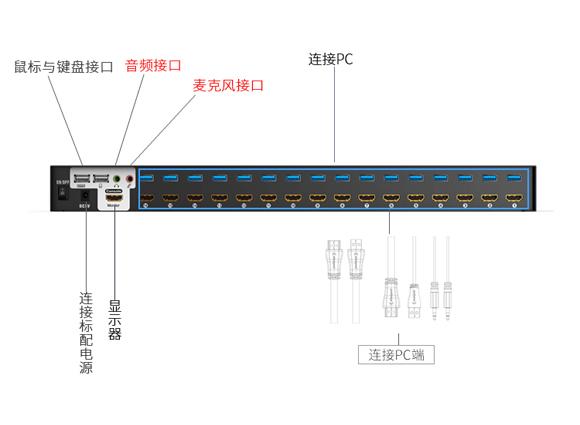HDMI KVM切换器KS-7161H-胜为科技