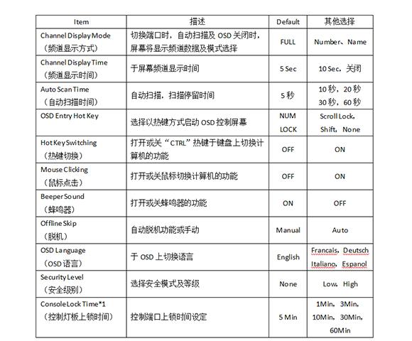 机架型KVM切换器OSD菜单3-胜为科技