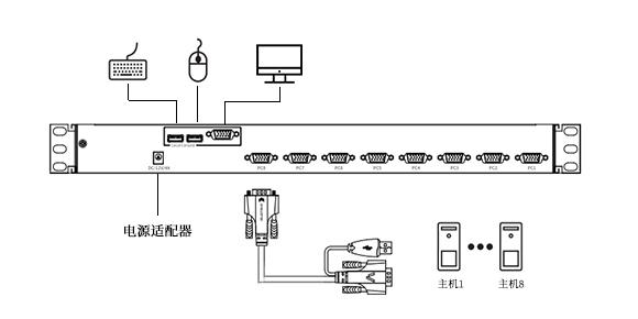 KS-4708LCD KVM切换器连接示意图
