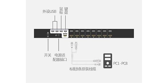 8口HDMI多电脑切换器产品连接图-胜为科技