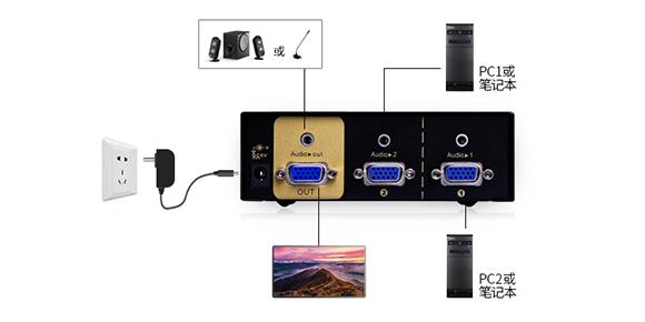 快切式KVM切换器连接展示-胜为科技