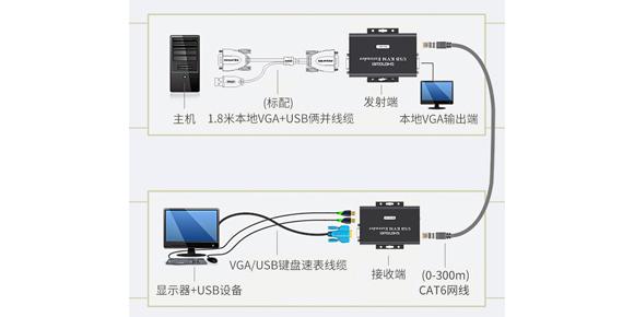 胜为远距离VGA转RJ45网线KVM延长器KEC-1300AB___连接示意图