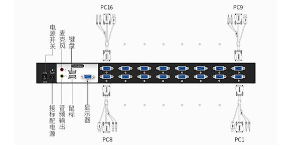 胜为16口VGA多电脑切换器KS1161UA___支持音视频切换器