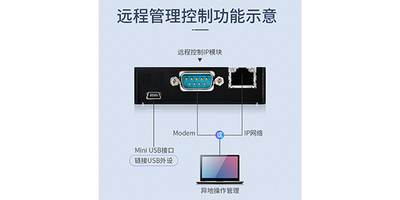 胜为数字IP KVM切换器-内置远程IP模块