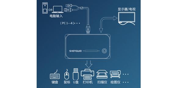 胜为四进一出自动HDMI KVM切换器KS-504H连接展示