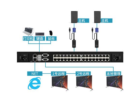 数字KVM切换器KS-3232IP连接图-胜为科技