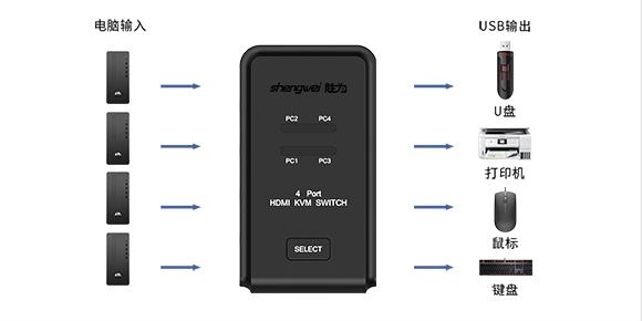 选购独立供电的4K HDMI切换器要看什么?