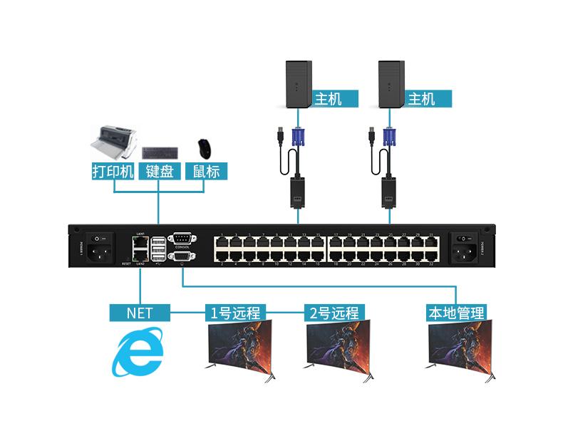 32口远程IP KVM切换器 KS-3232IP连接示意图