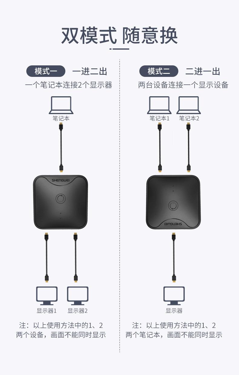 胜为HDMI双向视频切换器HS-1020