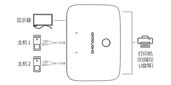 胜为2口HDMI KVM切换器KS-302H___USB设备共享