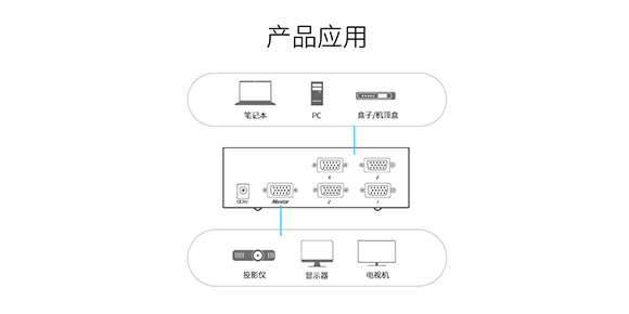 多电脑切换器VS-3041连接设备-胜为科技
