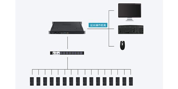 胜为17寸单口LCD VKM切换器连接展示
