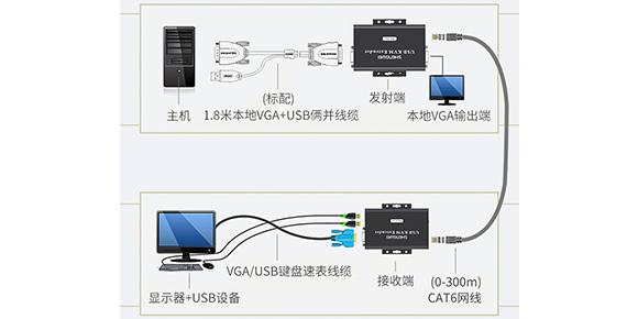 胜为远距离高清KVM信号延长器-连接示意图