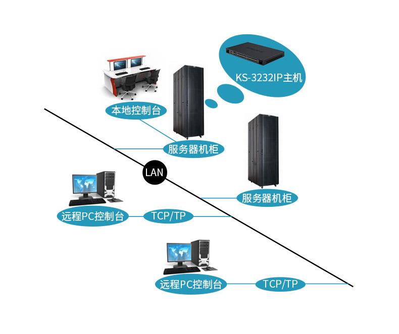 远程IP KVM切换器 KS-3232IP拓扑图